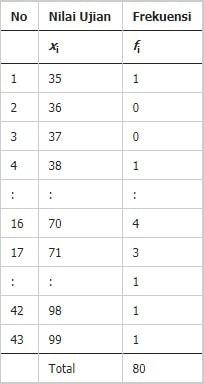 cara menghitung median dalam tabel distribusi frekuensi